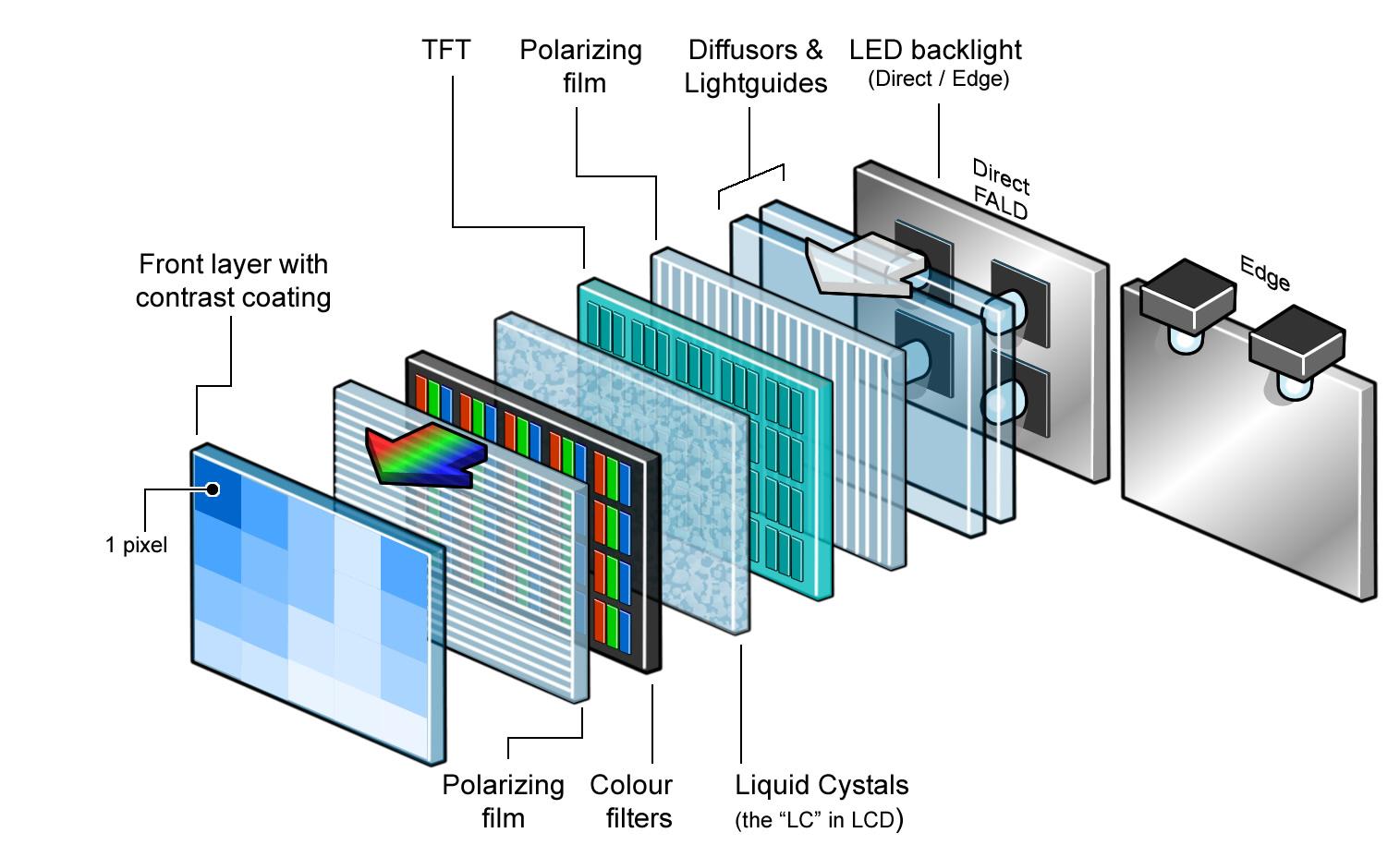 В изготовлении экранов изменение положения кристалла позволило регулировать светопроводимость