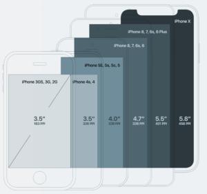 Сейчас популярны девайсы с размерами экрана 4.7, 5, 5,5 дюймов и больше