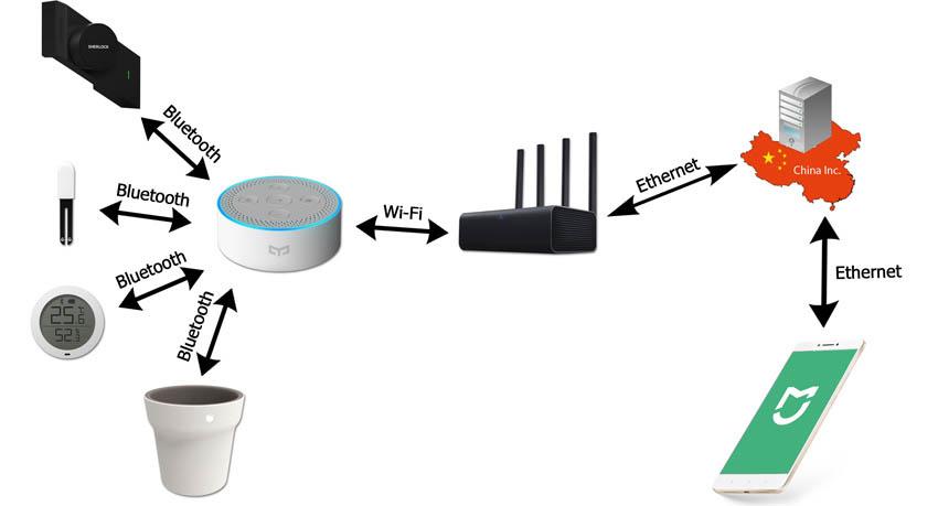 Bluetooth протокол и был придуман с той целью, чтобы объединять устройства по воздуху